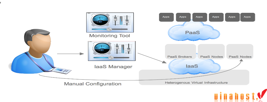 vinahost-All-you-need-to-know-about-cloud-servers-IBM-Vietnam-and-SaaS-3