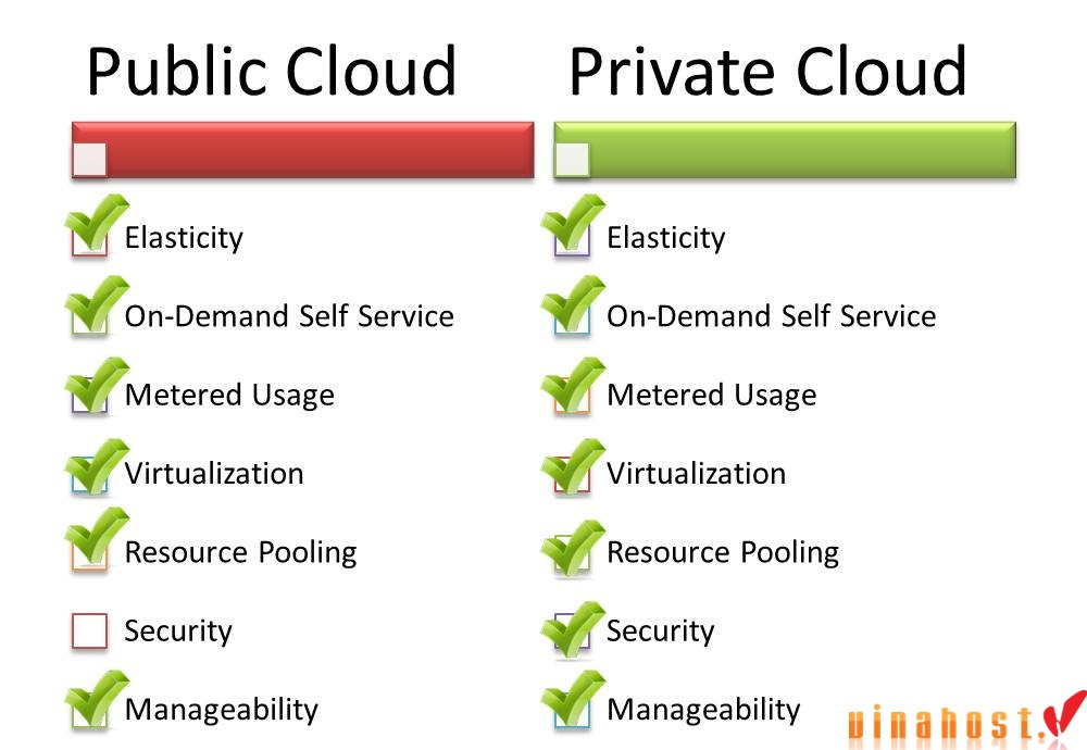 vinahost-Types-of-cloud-servers-Dell-Vietnam-Private-Public-and-Hybrid-1