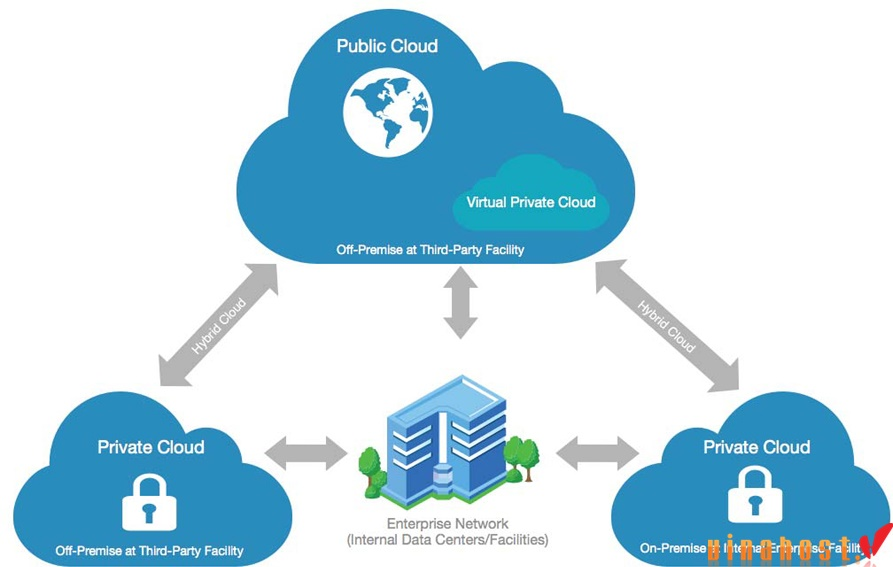 vinahost-Types-of-cloud-servers-Dell-Vietnam-Private-Public-and-Hybrid-2