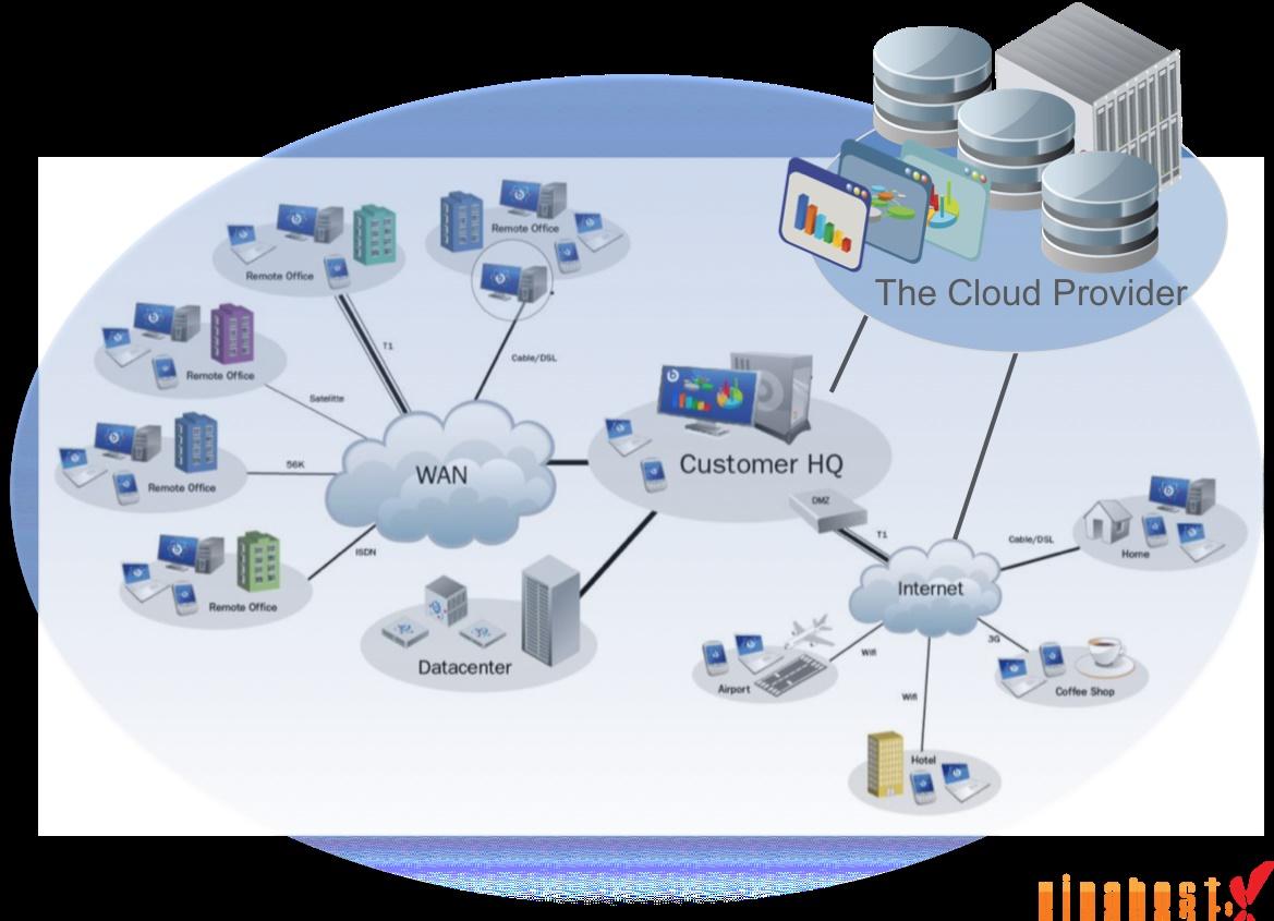 vinahost-Hybrid-cloud-servers-Vietnam-hosting-self-service future-2