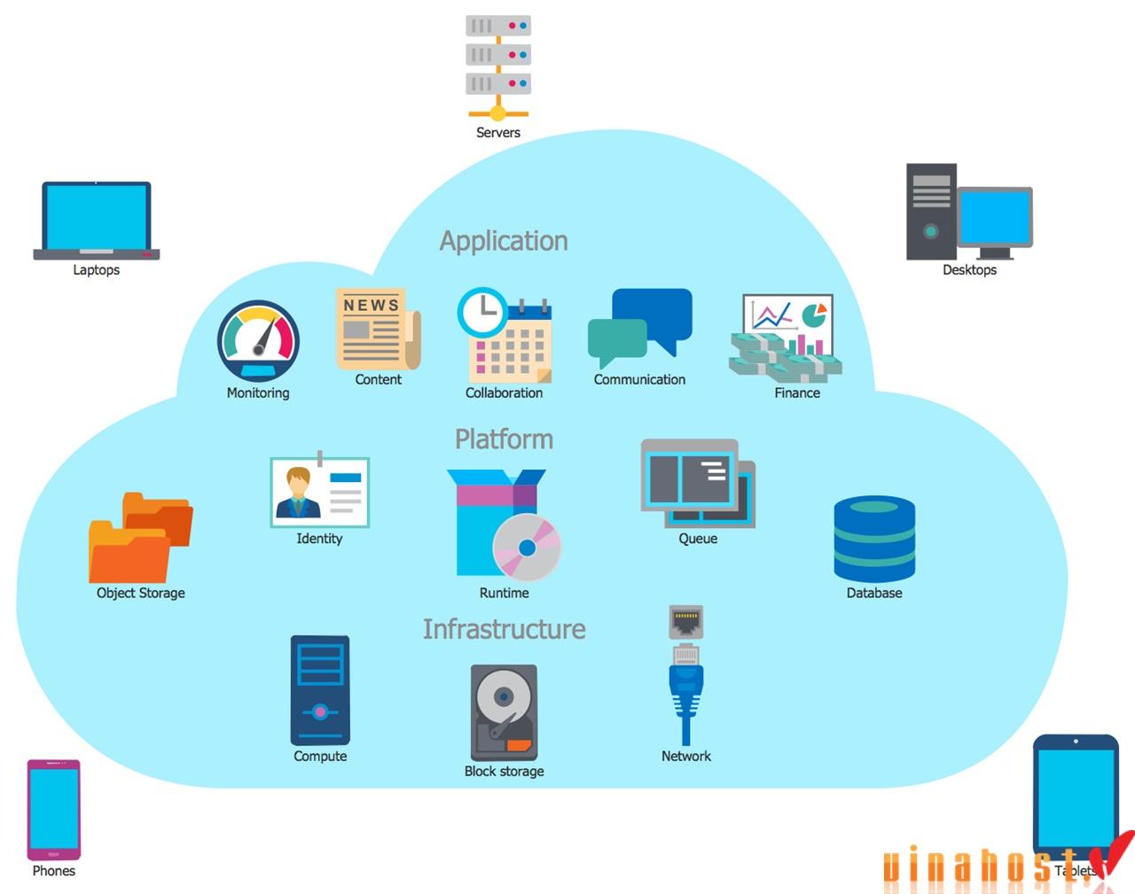 vinahost-Hybrid-cloud-servers-Vietnam-hosting-self-service future-3